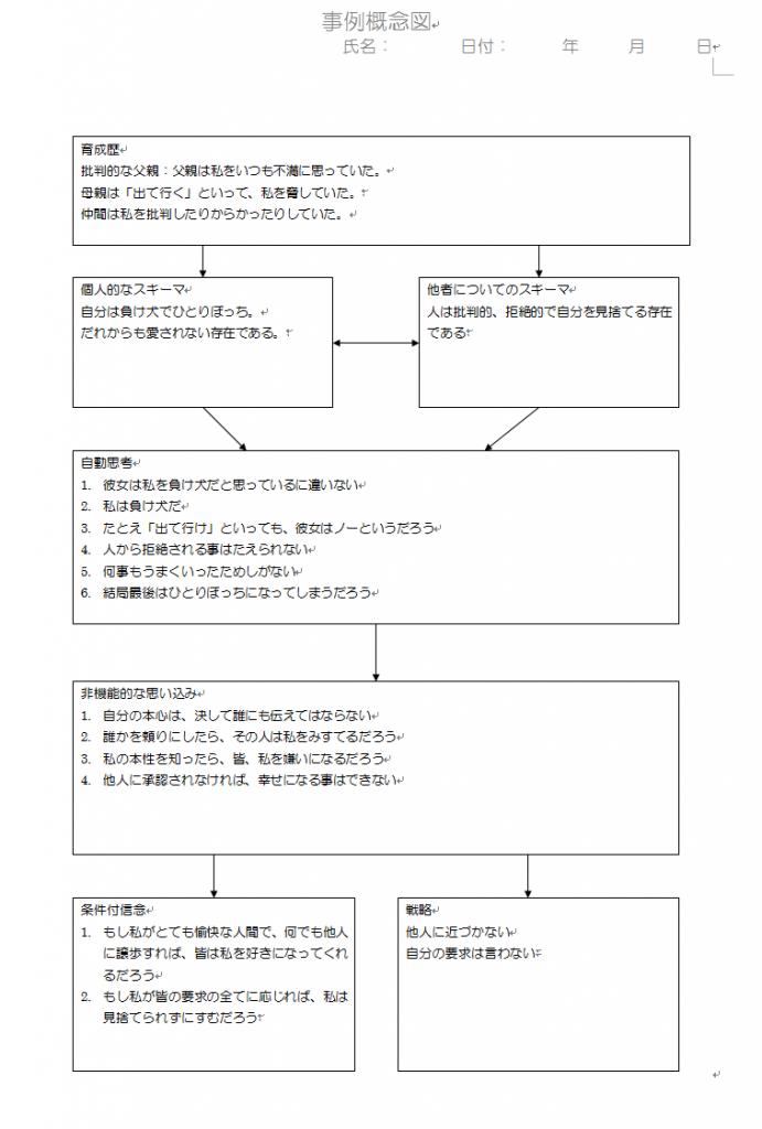 認知行動療法-事例概念図