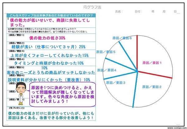 認知行動療法-円グラフ法