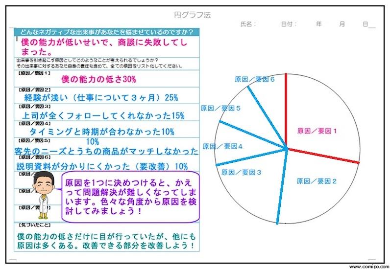 円グラフ法
