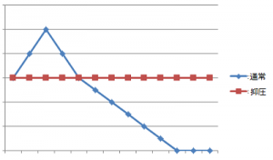 カウンセリング-感情曲線