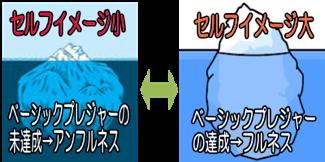 セルフイメージの変化