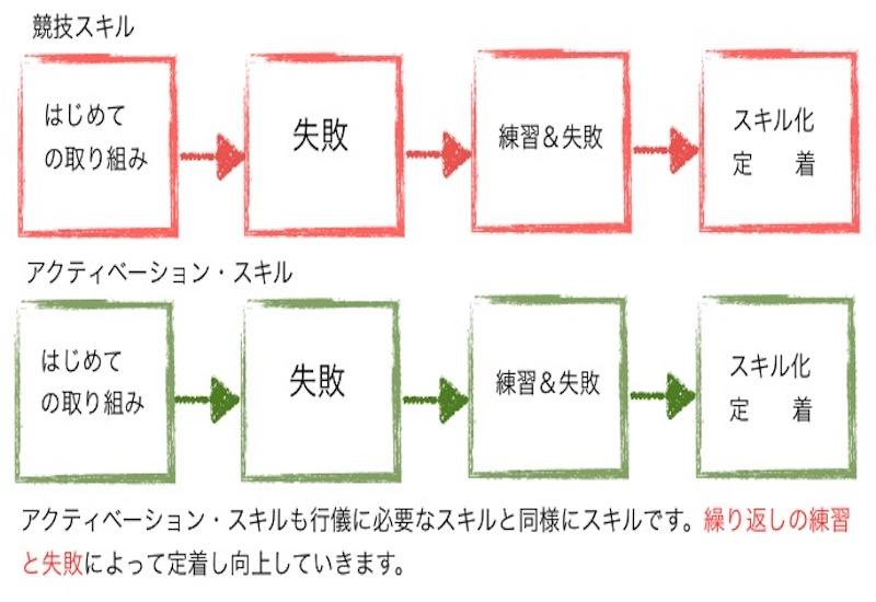 アクティベーション・スキルと競技スキル