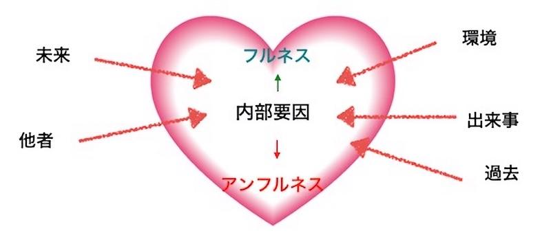 心に影響を与える外部要因