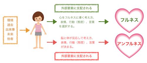 外部要素と心の状態2