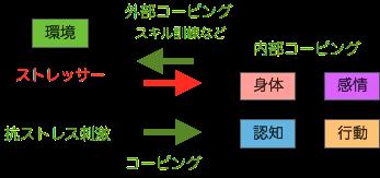 認知行動療法の基本モデル2