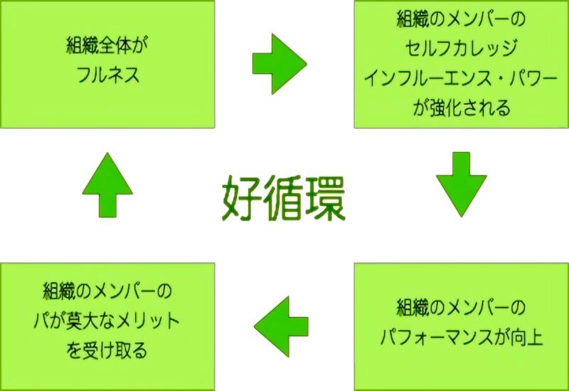 デュプリケーションの好循環