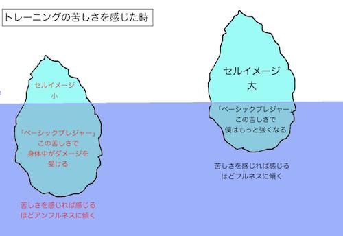 氷山とセルフイメージ